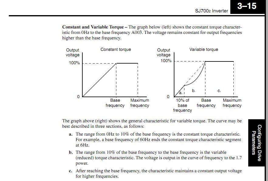 Inverter rated motors for Inverter duty motor specification