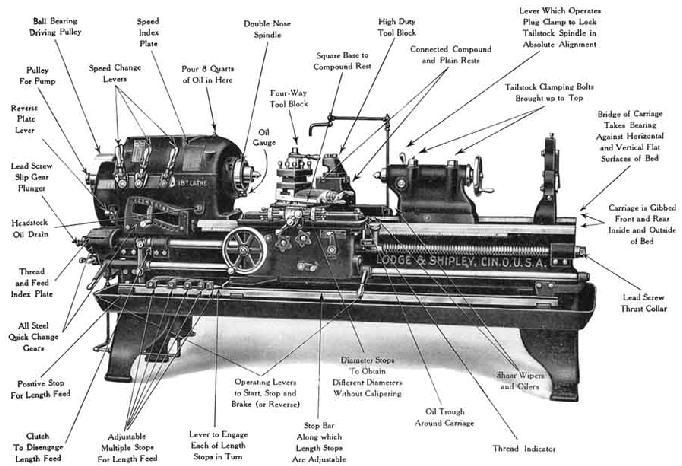 the evolution of the engine lathe   a hypothesis