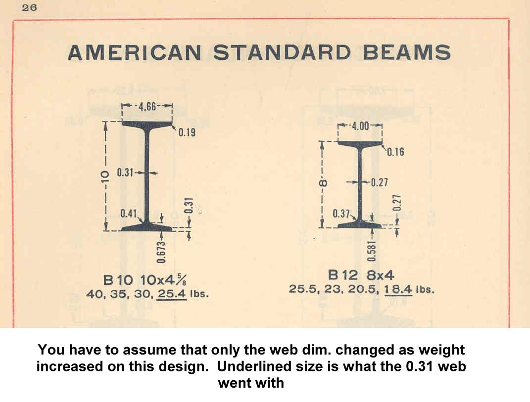 Carnegie Steel I Beam Profile Dimensions