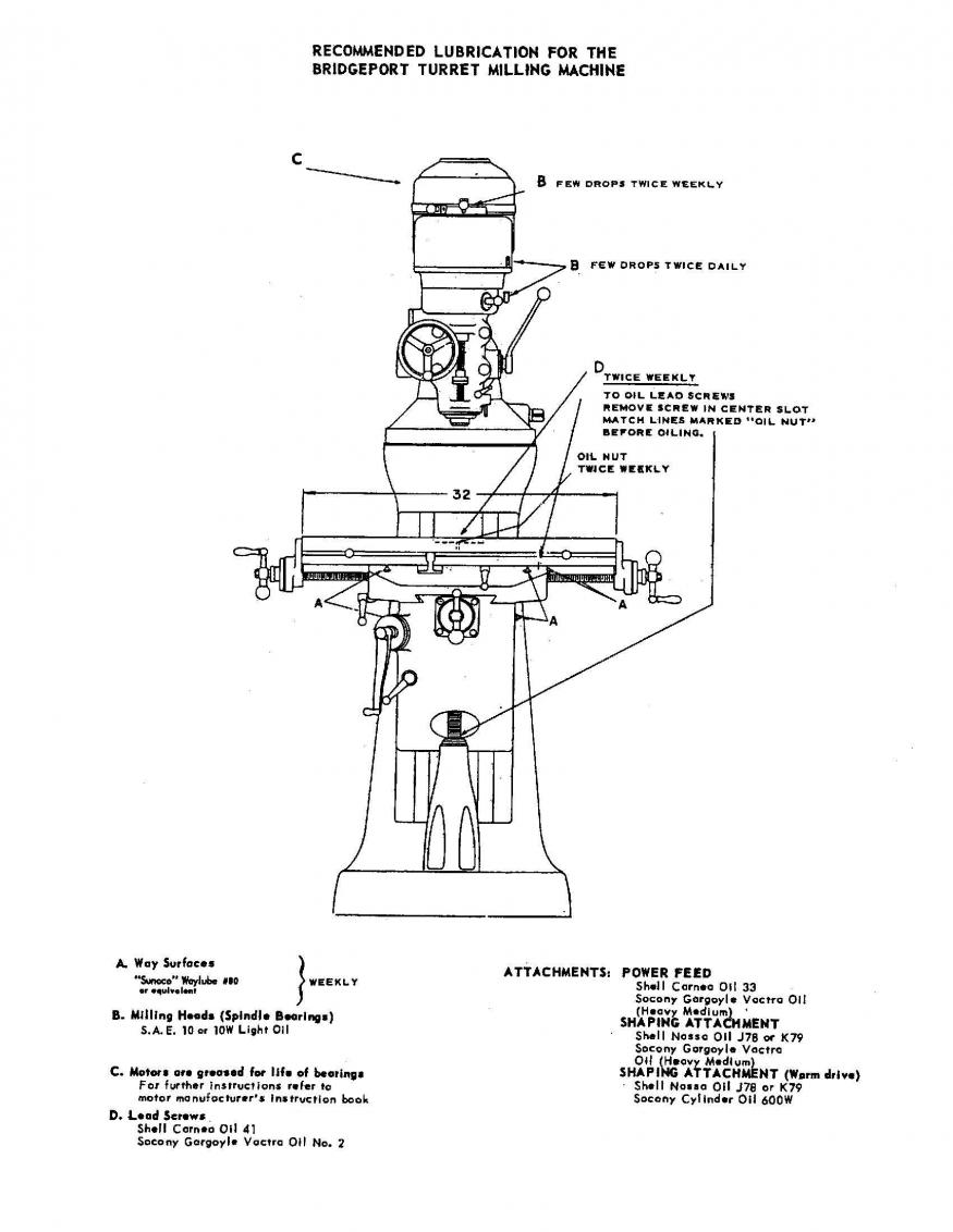 Knee Mill Diagram Trusted Wiring Diagram