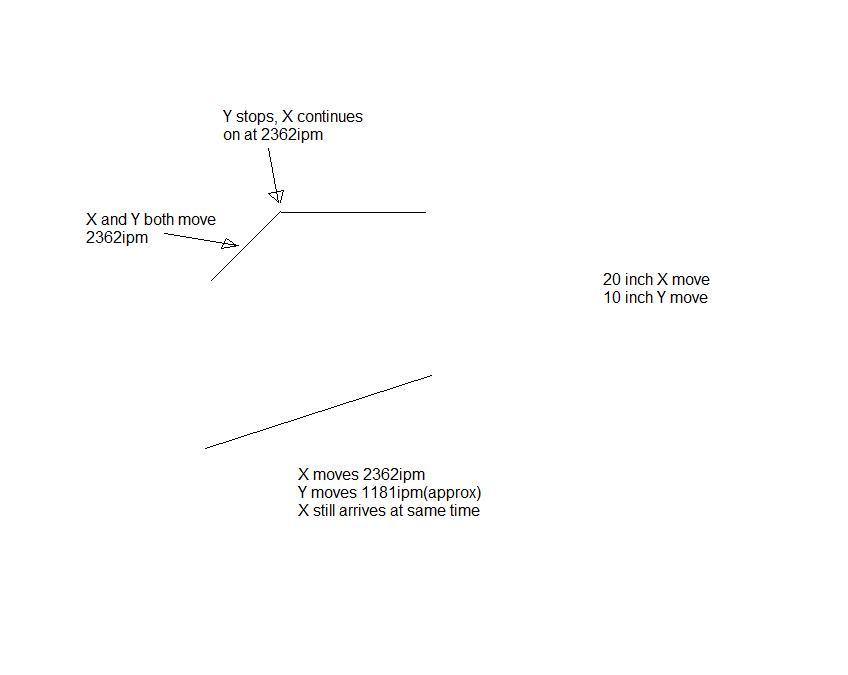 linjär interpolering