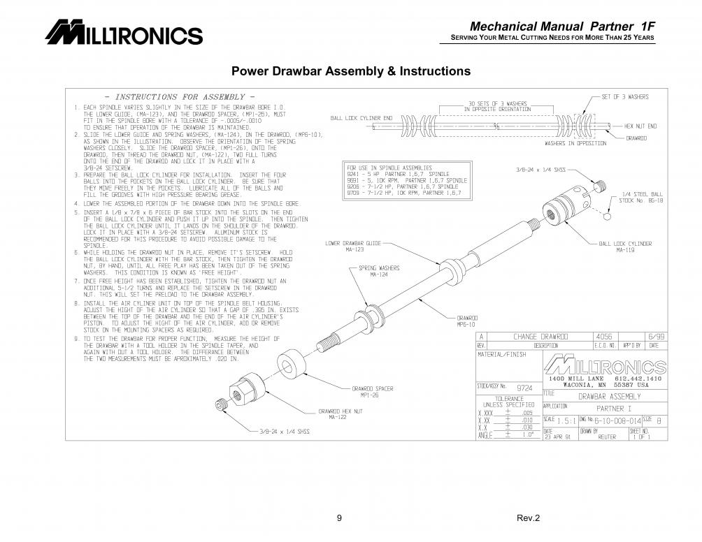 Milltronics Spindle Pegging Load Meter Page 2