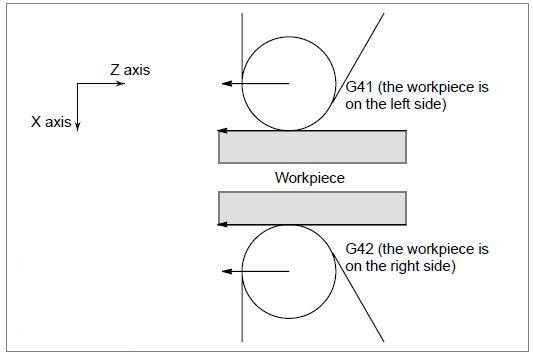 G41 G42 Tool Nose Radius Compensation Revisited Again
