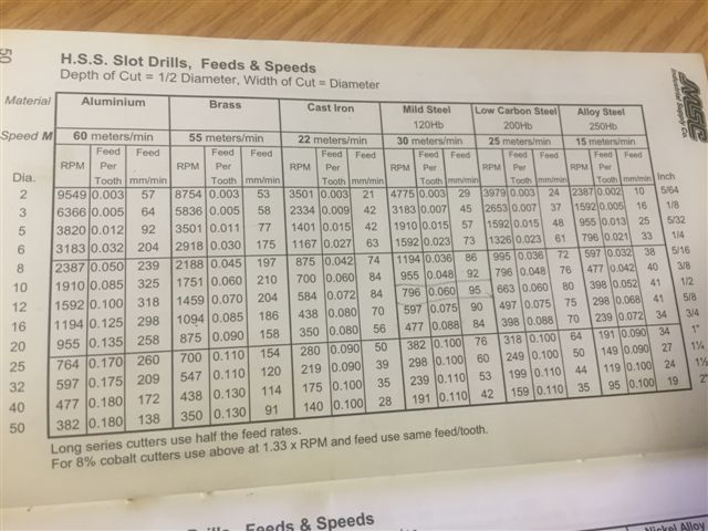 drill speed and feed chart