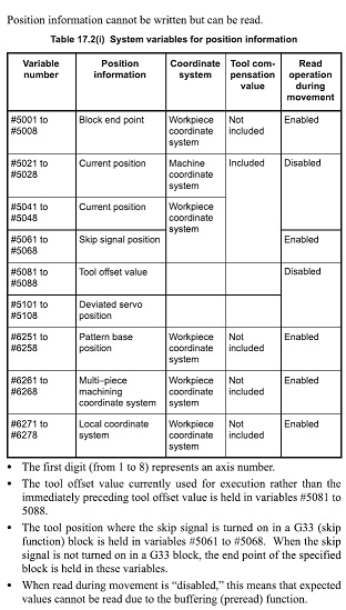 Fanuc Macro System Variables About Axis Position
