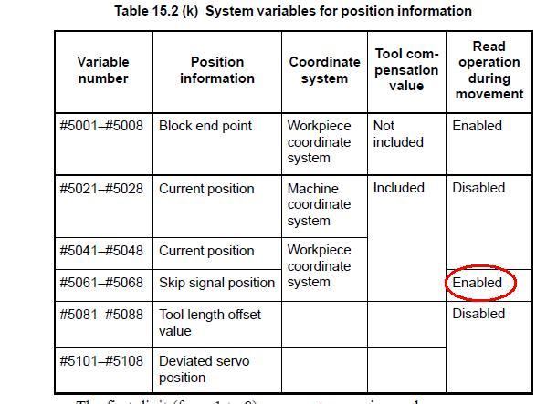 FANUC's manual for SKIP function (Used for G31) is CONFUSING!!