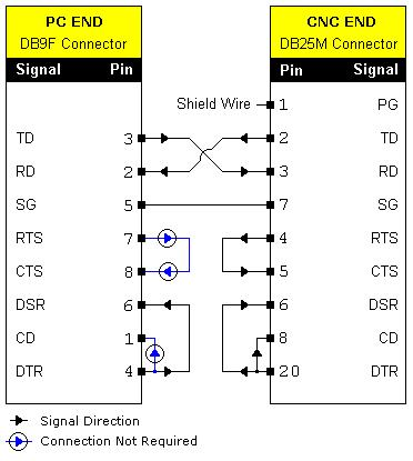 Camera Cable Schematic Hp as well Siemens Profibus Connector as well paq Alphastation Ds10 Serial Db9 To Rj45 Pinout in addition Can Bus System Schematic together with Rs485 Wire Specification. on rs232 to rs485 wiring diagram