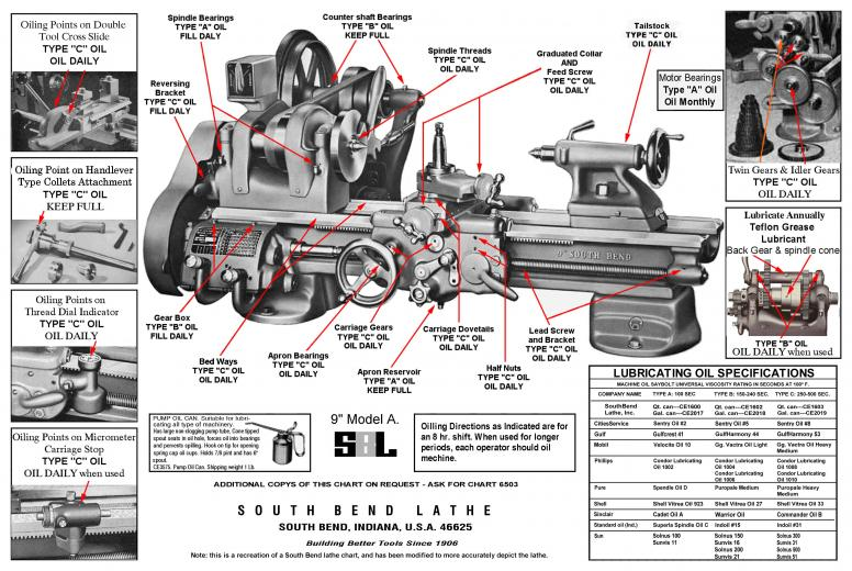 drag car wiring schematic south bend lathe oil page 2  south bend lathe oil page 2