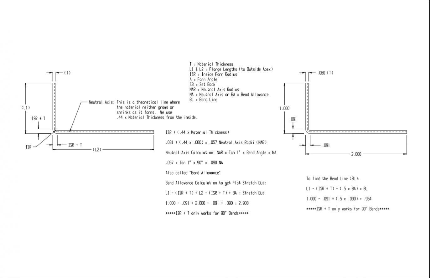 Sheetmetal Blank Size Calculating
