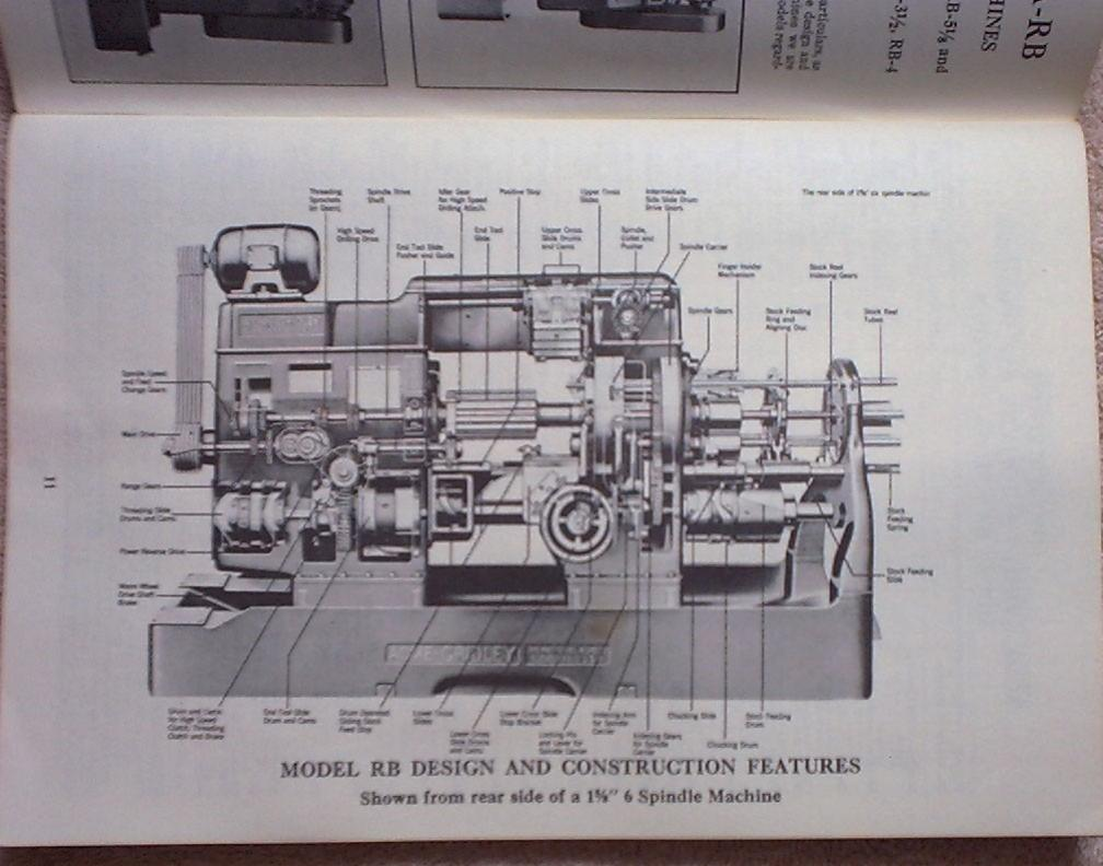 Machinist Tools For Sale >> FS or FT: Acme Gridley Operatores Handbook