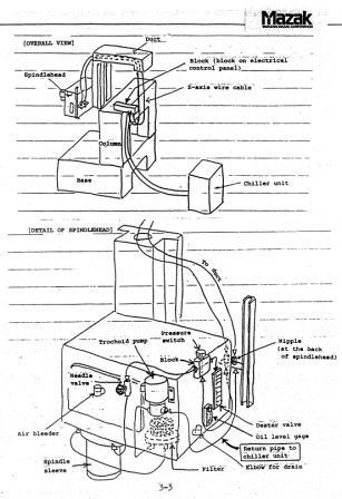 D Mazak Vqc B Spindle Lube Alarm Vqc Spindle Oil on Oil Pressure Sending Unit Location