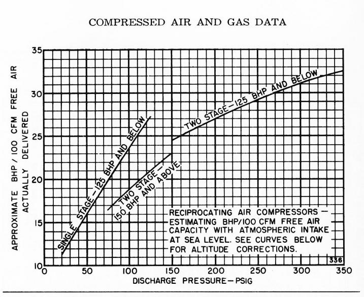Single Stage Vs 2 Stage Air Compressor Advantages At