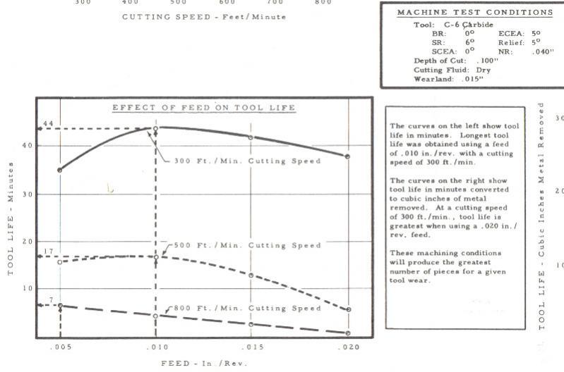 machine feed rate