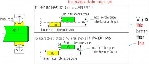 Ball Bearing Inner Race Tolerance Zone