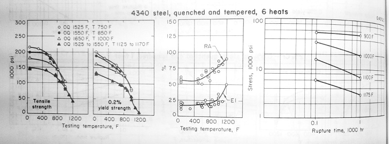 4140 Heat Treatment Options For Special Application