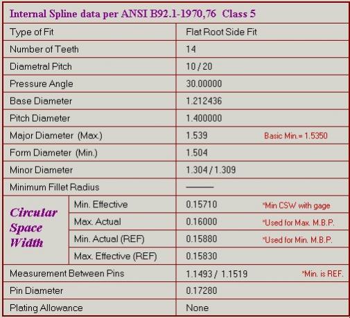 ANSI B92 1A 1976 PDF