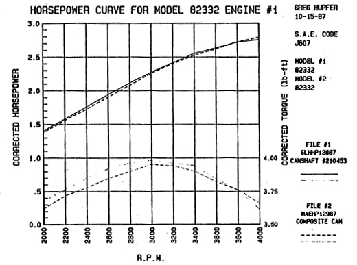 ot briggs stratton engine rpm briggs hp chart jpg