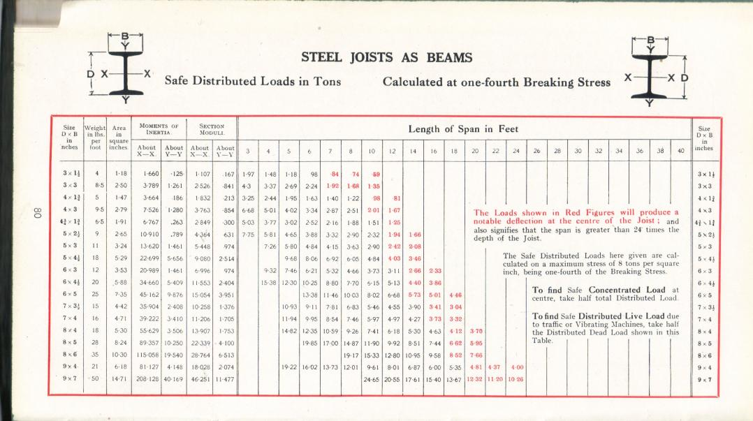 Steel beam load charts span tole quiztrivia co