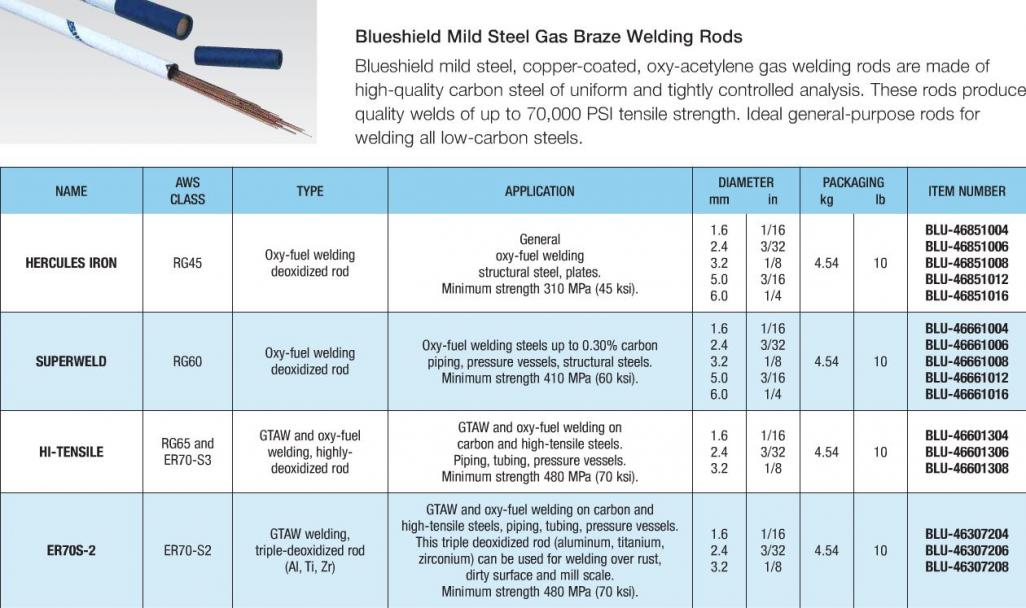 Welding Rod Type 276646 together with 3 WAYS TO PROTECT YOUR ELECTRICAL CABLE ASSETS Part 2 furthermore Engineeronadisk 218 likewise Sw8 document likewise Best Price ACSR Cat Conductor 497999333. on electrical wire types applications chart