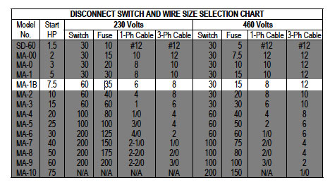 Wire size chart for 3 phase motor images wiring table and wire size chart for 3 phase motor choice image wiring table and wire size chart for keyboard keysfo Choice Image