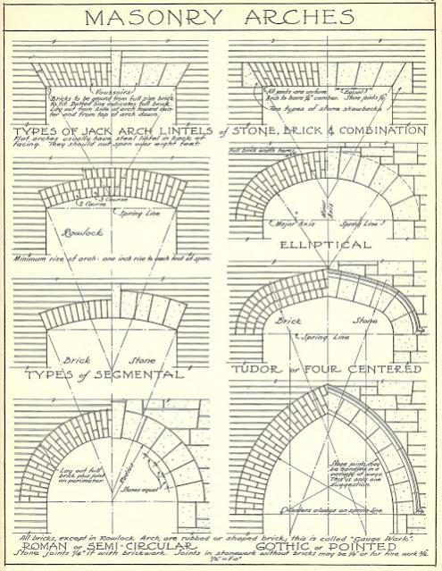 Types Of Arches Pdf - Cooler Home Designs