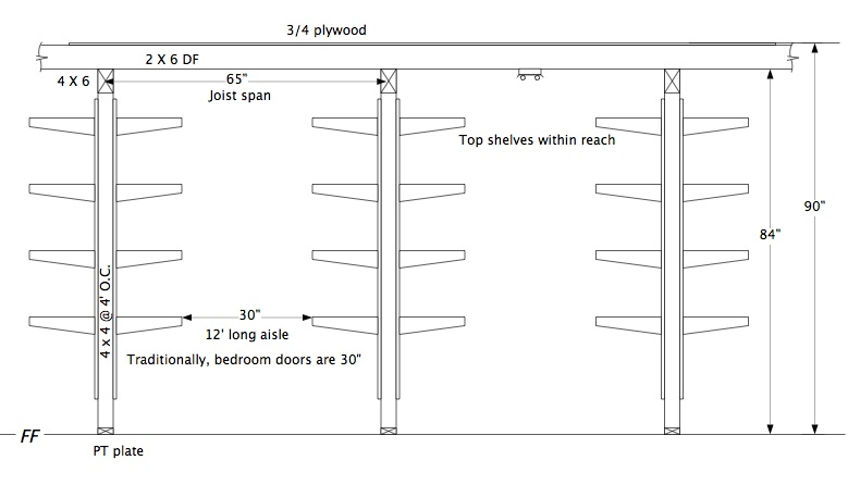 Storage Space Need Ideas For Mezzanine Construction