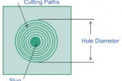Laser spiral drilling CFRP: New approach streamlines holemaking