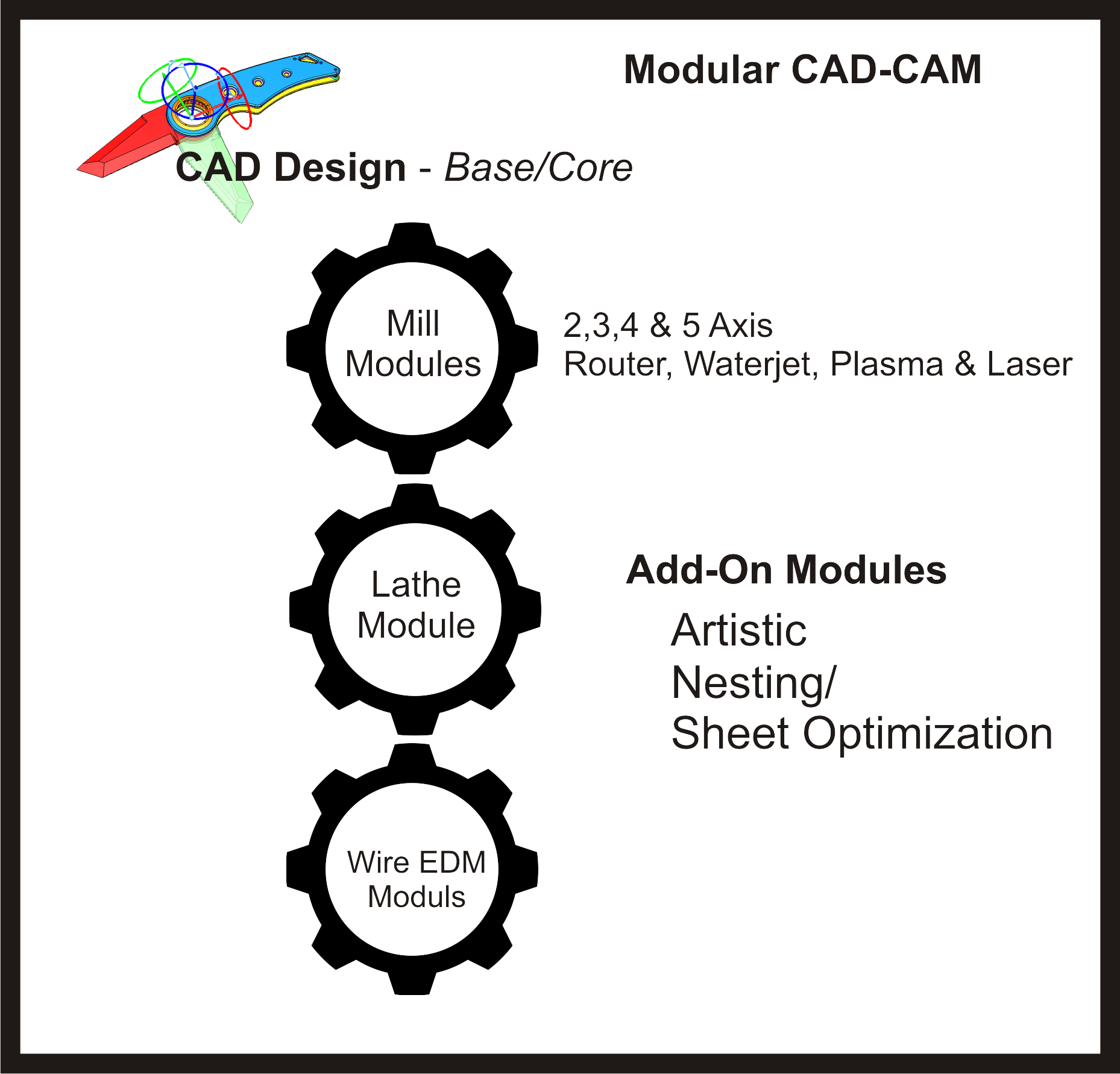 The Advantages of Modular CAD-CAM Software - Practical