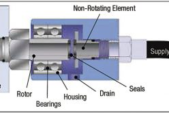 Machine Technology: Rotary unions help deliver coolant to the cutting zone