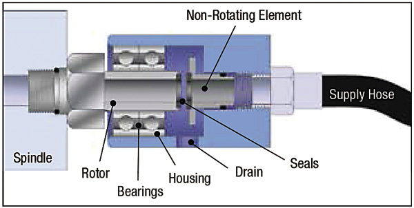 Machine Technology Rotary Unions Help Deliver Coolant To
